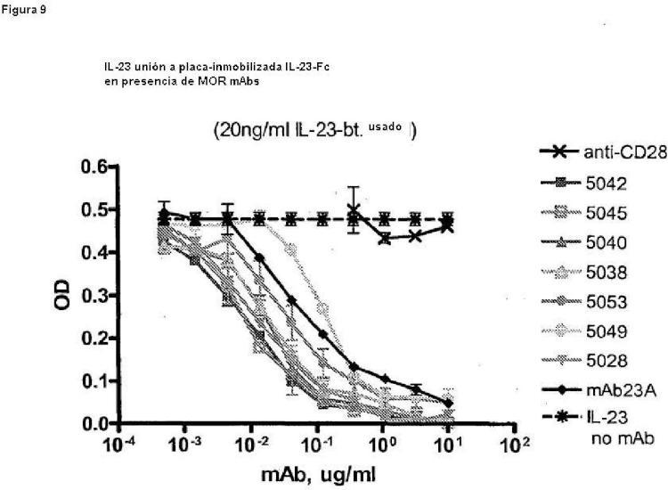Anticuerpos anti-IL-23 humanos, composiciones, procedimientos y usos.