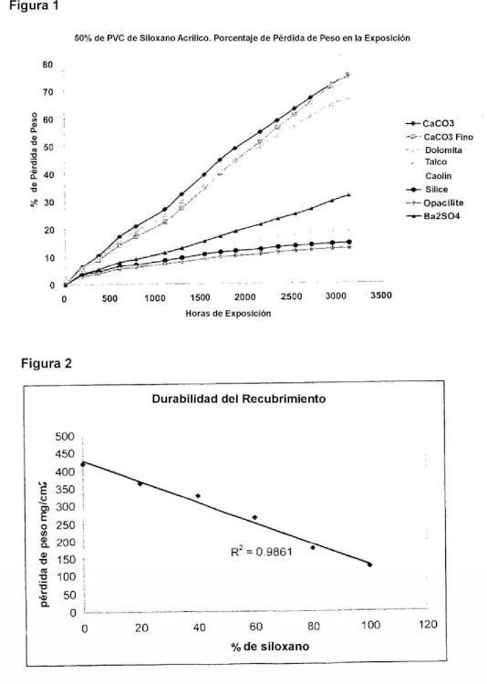 Composiciones de recubrimiento fotocatalíticas.