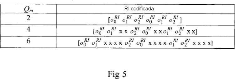 Método y sistema para una adaptación de tasa de realimentación operativa cuantificada en un sistema de comunicación.