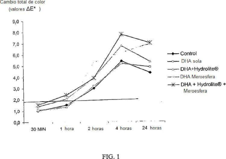 Composiciones cosméticas y procedimientos que contienen un agente de bronceado y ácido ursólico encapsulado en liposoma.