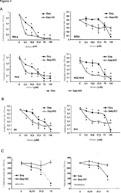 Propiedades antitumorales de inhibidores de proteasa modificados con NO.