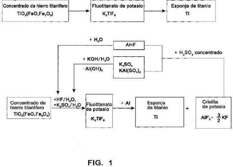 Método para la preparación cíclica de esponja de titanio y la coproducción de criolita de potasio usando fluotitanato de potasio como material intermedio.