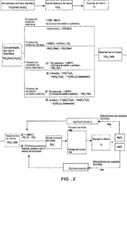 Método para la preparación cíclica de esponja de titanio y la coproducción de criolita sódica usando fluotitanato sódico como material intermedio.