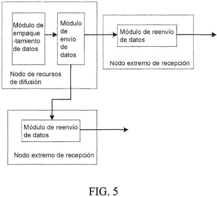 Procedimiento y sistema de difusión de un mensaje multimedia.