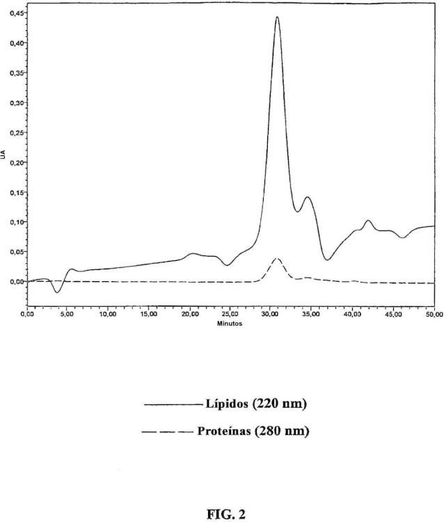 Complejos de lipoproteínas cargados y sus usos.