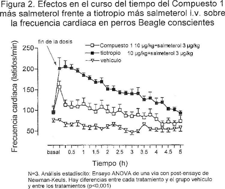 Combinaciones que comprenden agentes antimuscarínicos y agonistas beta-adrenérgicos.