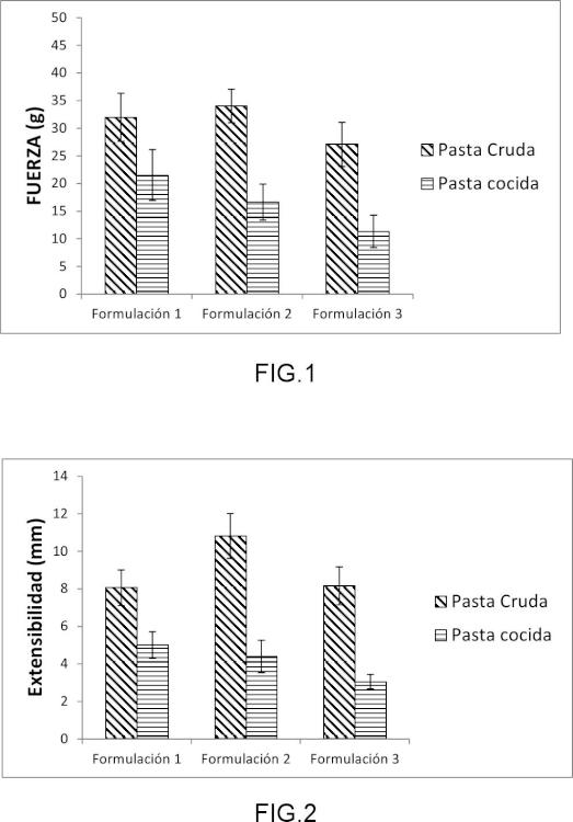 Composición y procedimiento de elaboración industrial de pasta sin gluten en hojas.