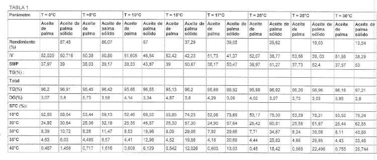 Procedimiento para la producción de aceite de triacilglicerol.