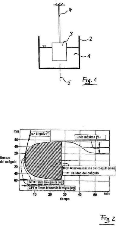 Un dispositivo de cartucho para un sistema de medición para medir las características viscoelásticas de un líquido de muestra, un sistema de medición correspondiente, y un procedimiento correspondiente.