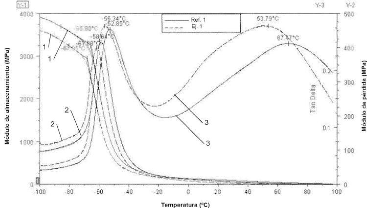 Método para producir una capa piel de un material de poliuretano flexible, elastómero, termoestable y separado en fases.