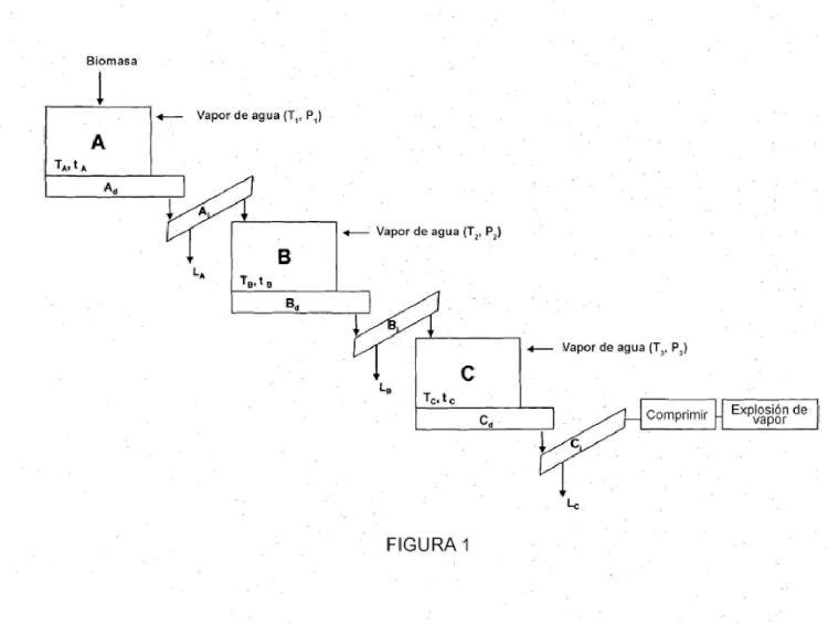 Procedimiento mejorado para recuperar azúcares a partir de una corriente de pretratamiento de biomasa lignocelulósica.