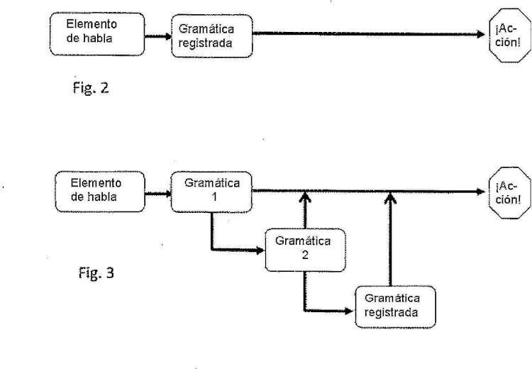 Sistema de diálogo de voz con proceso para evitar rechazos.