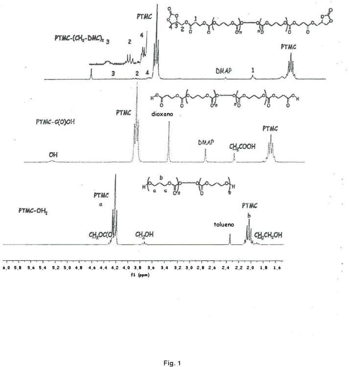 Procedimiento de preparación sin isocianato de poli(carbonato-uretano) o poli(éster-uretano).