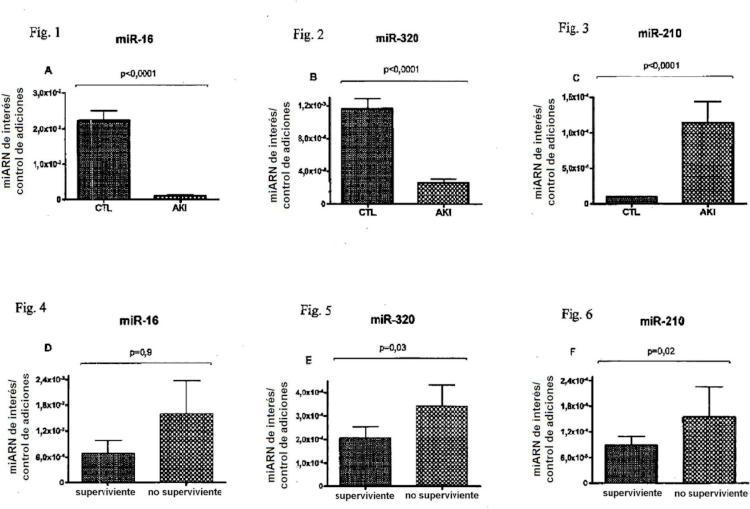 Dispositivo y método para el análisis de fallo renal.