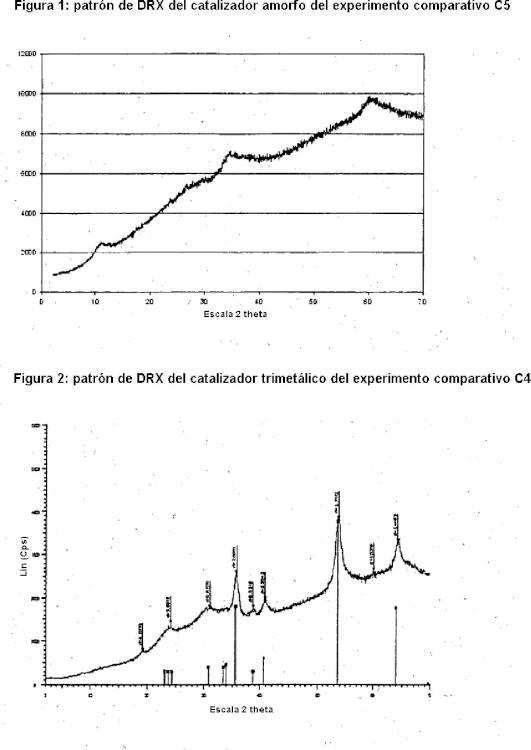 Catalizador para hidroprocesamiento a granel que comprende un metal del grupo VIII y el metal del grupo VIB molibdeno.