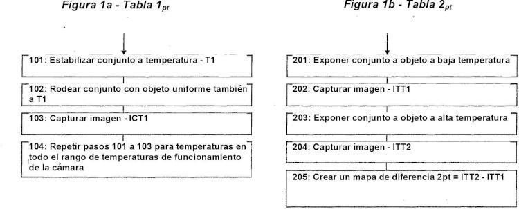 Corrección de la no uniformidad de una respuesta en grupos de sensores.