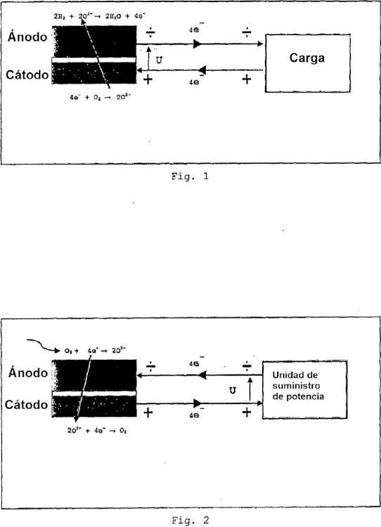 Proceso para el funcionamiento de una pila de células de combustible a alta temperatura.