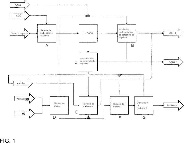 Procedimiento para la producción acoplada de di- y/o poliisocianatos y glicoles.