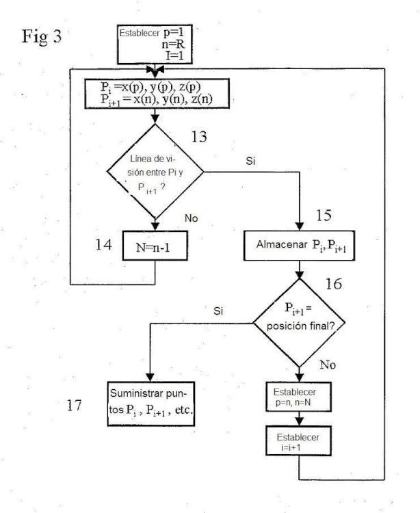 Procedimiento y sistema para calcular una ruta de vuelo.