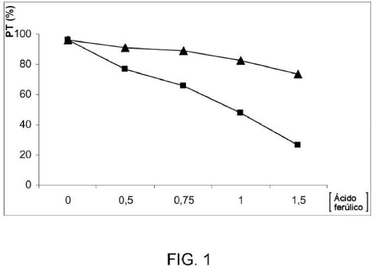 Composición para su utilización como plasma de control anormal de la coagulación en ensayos in vitro.