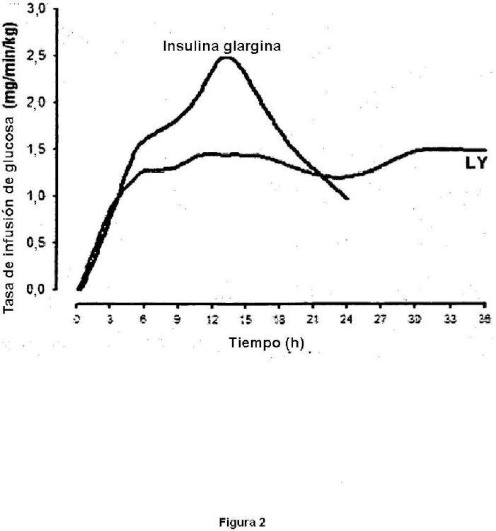 Compuestos de insulina lispro pegilados.