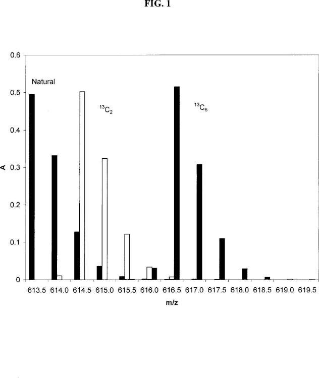 Método para la cuantificación absoluta de péptidos mediante espectrometría de masas en tándem, y sus usos.