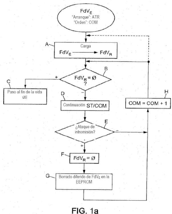 Procedimiento de enmascaramiento del paso al fin de la vida útil de un dispositivo electrónico y dispositivo que comprende un módulo de control correspondiente.