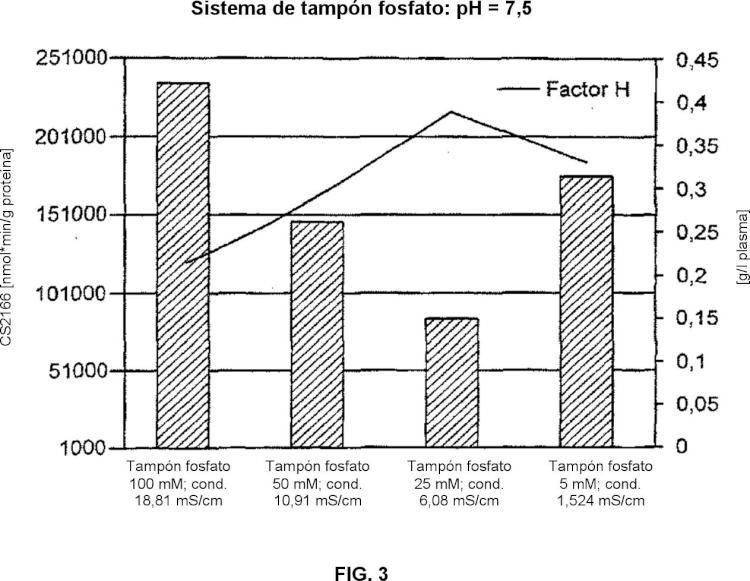 Retirada de serina proteasas por tratamiento con dióxido de silicio finamente dividido.