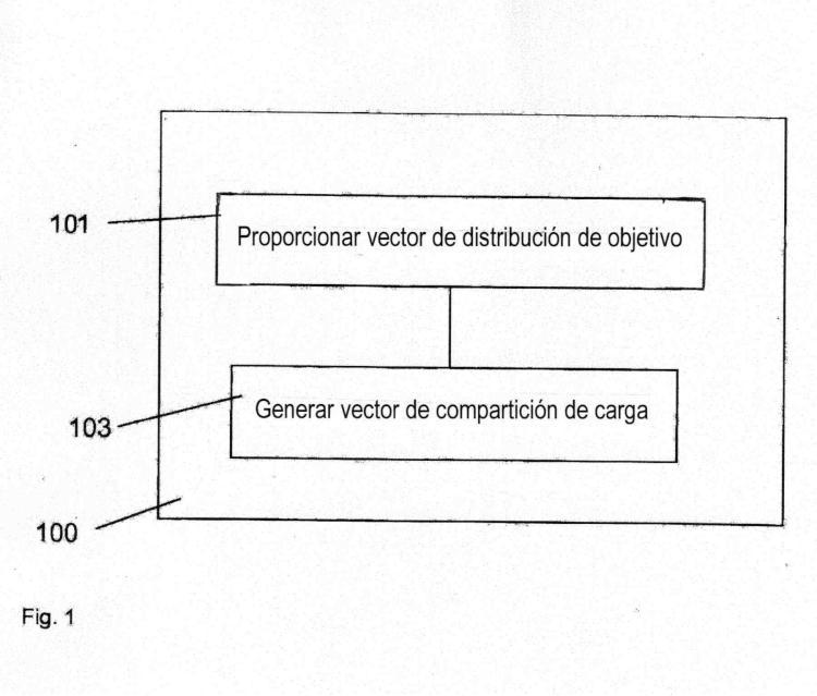 Método para generar un vector de compartición de carga.