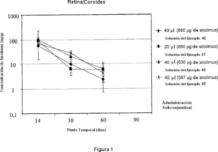 Formulaciones de rapamicina para tratamiento de la degeneración macular relacionada con la edad.