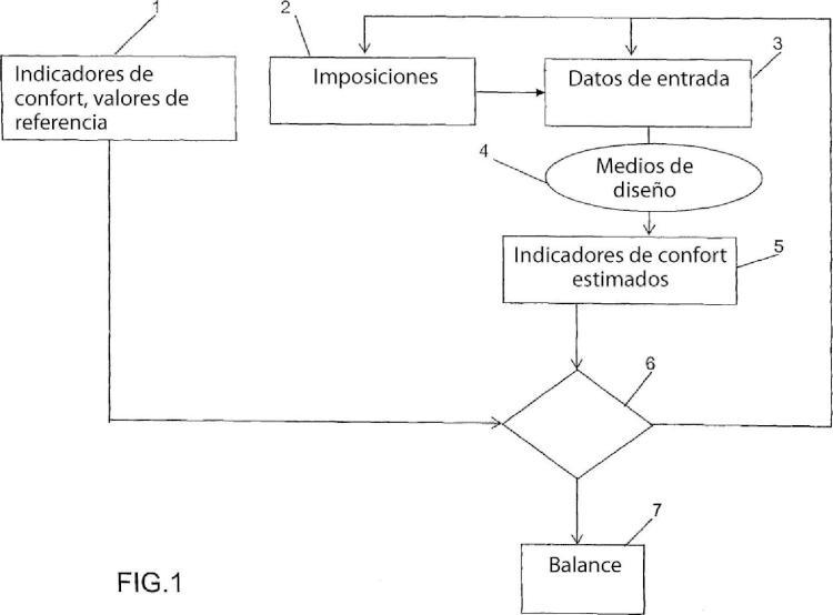 Procedimiento de optimización del confort acústico y vibratorio en un habitáculo móvil.
