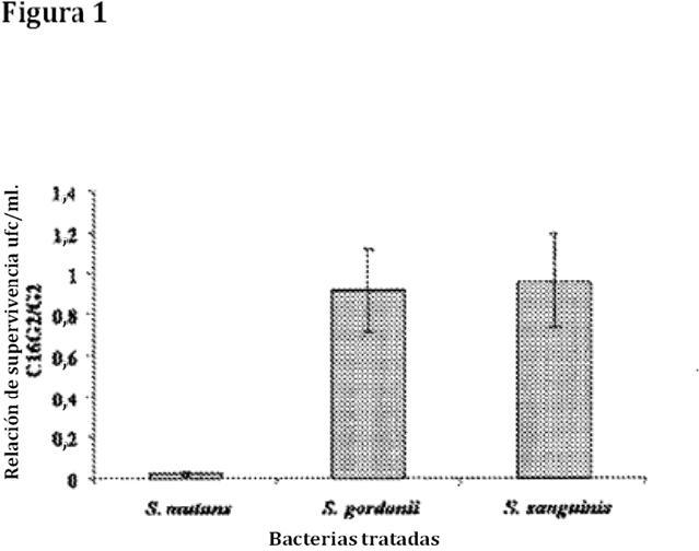 Péptidos antimicrobianos dirigidos selectivamente y el uso de los mismos.