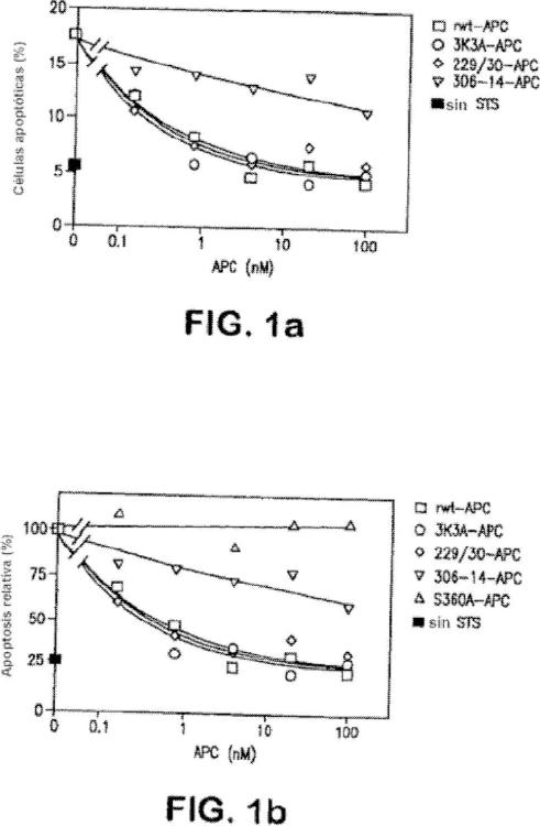 Variantes de proteína C activada con actividad citoprotectora pero con actividad anticoagulante reducida.