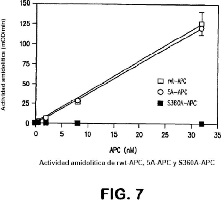 Ilustración 5 de la Galería de ilustraciones de Variantes de proteína C activada con actividad citoprotectora pero con actividad anticoagulante reducida