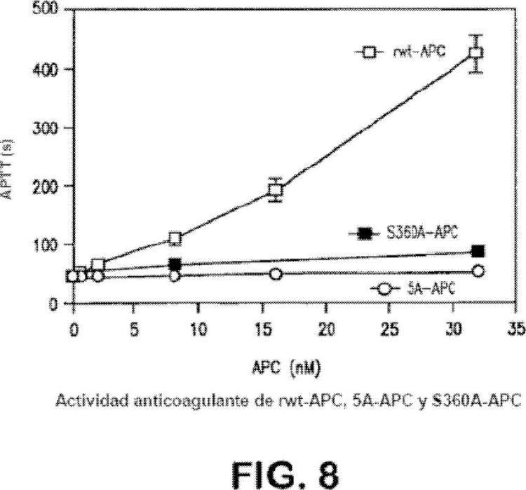 Ilustración 6 de la Galería de ilustraciones de Variantes de proteína C activada con actividad citoprotectora pero con actividad anticoagulante reducida