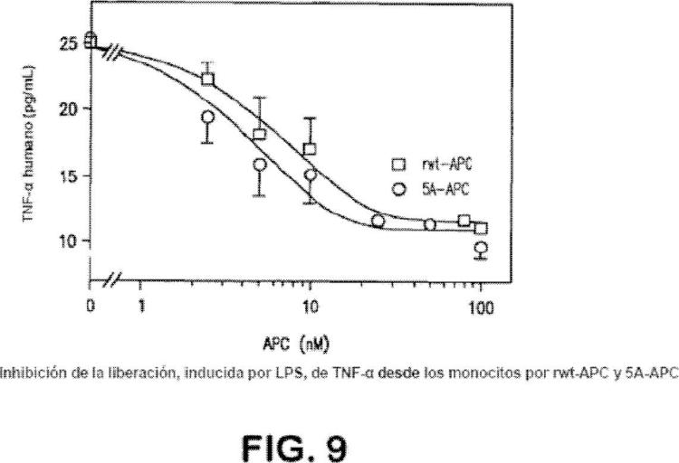 Ilustración 7 de la Galería de ilustraciones de Variantes de proteína C activada con actividad citoprotectora pero con actividad anticoagulante reducida