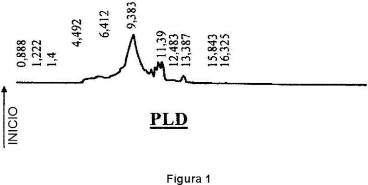 Procedimiento de preparación y purificación de fosfatidilserina.