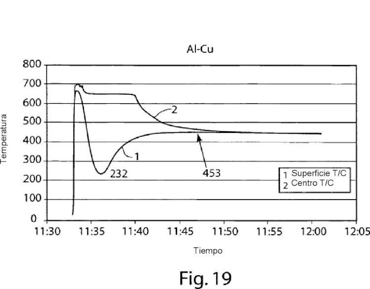 Homogeneización y tratamiento térmico de metales colados.