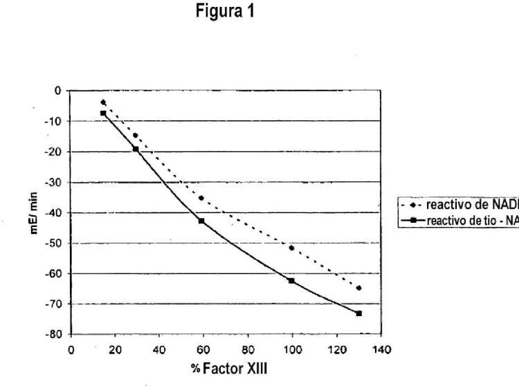 Método para determinar el factor XIII con la ayuda de material de referencia a base de plasma.