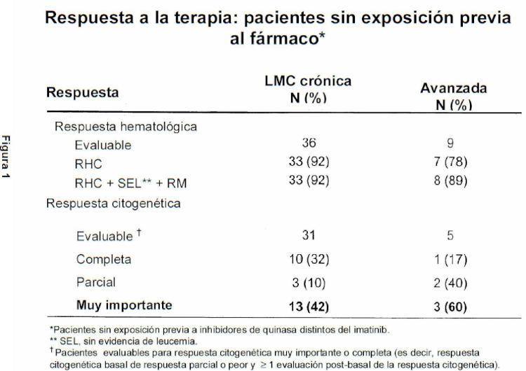 Tratamiento de leucemia resistente a imatinib usando 4-aminoquinolin-3-carbonitrilos.