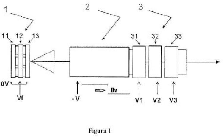 Dispositivo electroóptico y método para obtener haces iónicos de gran densidad y baja energía.