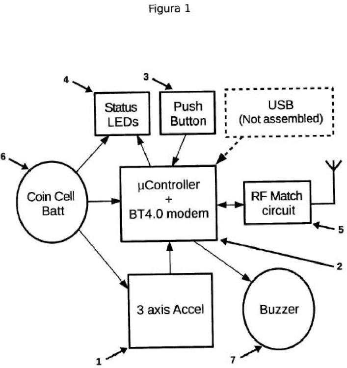 Dispositivo que genera eventos sobre usuarios de vehículos a partir de datos recabados de manera automática por un acelerómetro y/o a partir de la pulsación del botón que incorpora.
