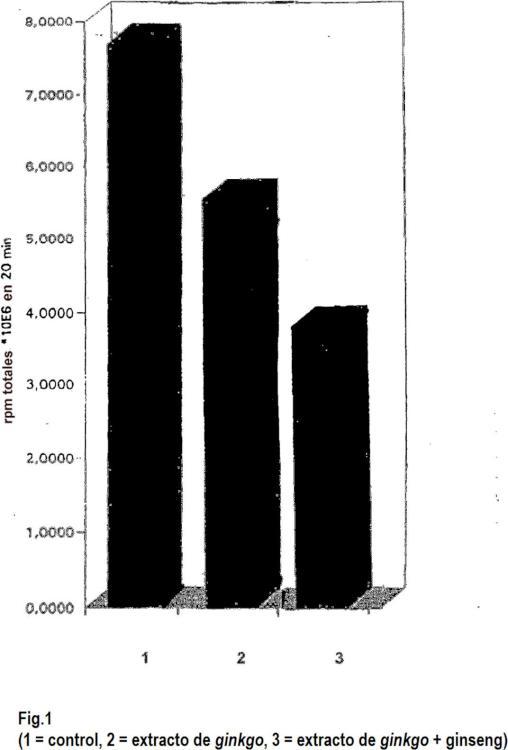 Combinación de extractos vegetales específica de compartimento de extracto de Ginkgo biloba y ginseng con efecto de tipo tándem.