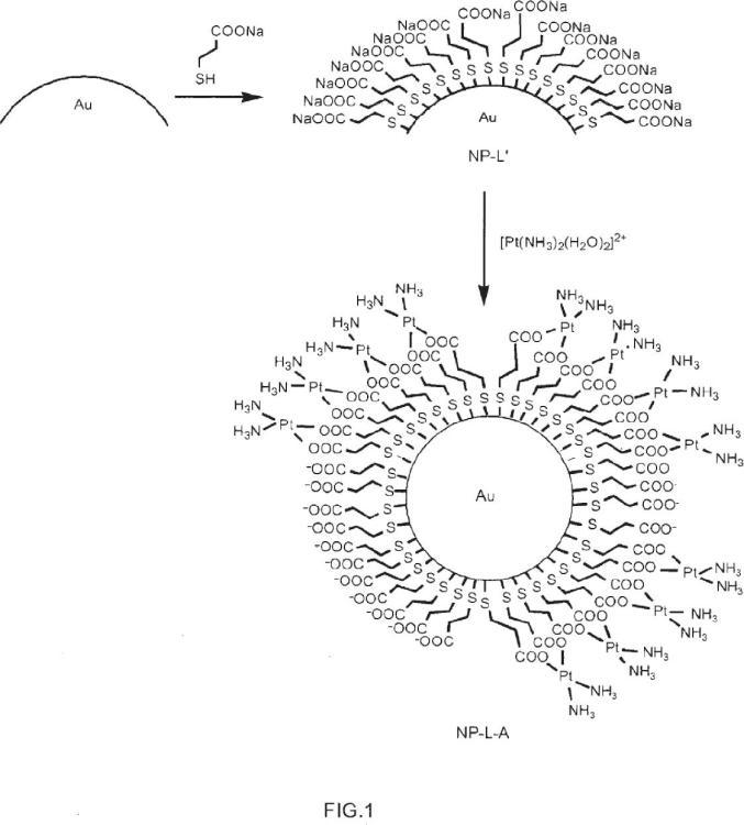 Conjugados que comprenden nanopartículas recubiertas con compuestos que contienen platino.