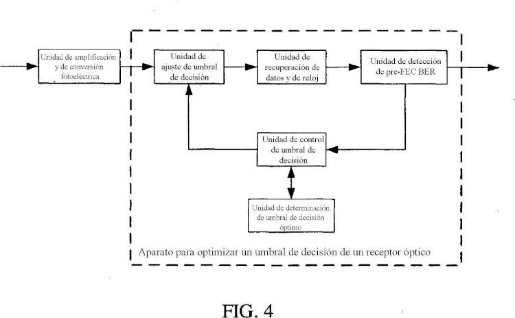 Procedimiento y aparato para la optimización de un nivel de umbral de decisión de un receptor óptico.