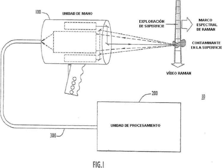 Método y sistema para la detección rápida y sensible, a una distancia de seguridad, de contaminantes en una superficie.