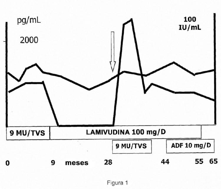Variantes víricas de la hepatitis B con susceptibilidad reducida a análogos de nucleósidos y usos de las mismas.