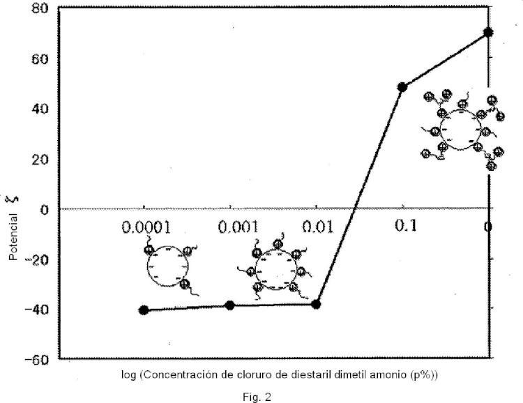 Composición de emulsión aceite en agua y procedimiento para su preparación.