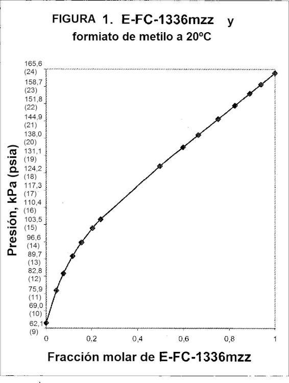 Composiciones azeotrópicas y similares a azeótropos de E-1,1,1,4,4,4-hexafluoro-2-buteno.
