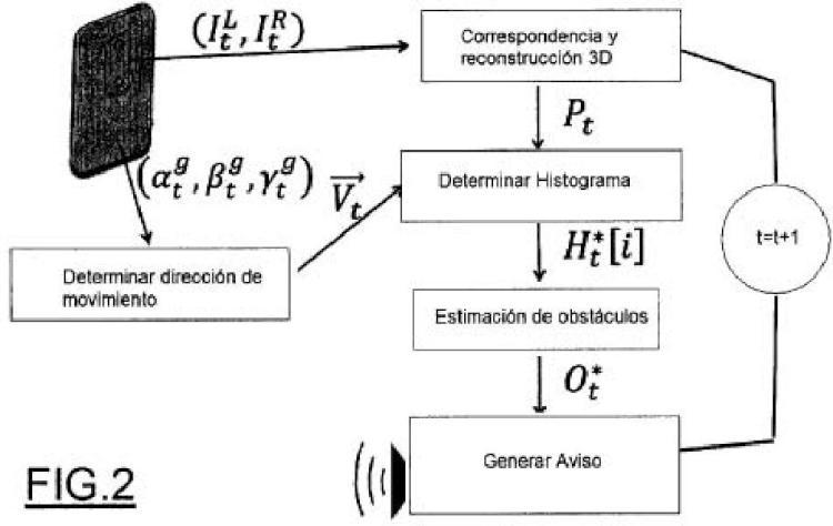 Dispositivo y método para la detección de obstáculos aéreos para invidentes.